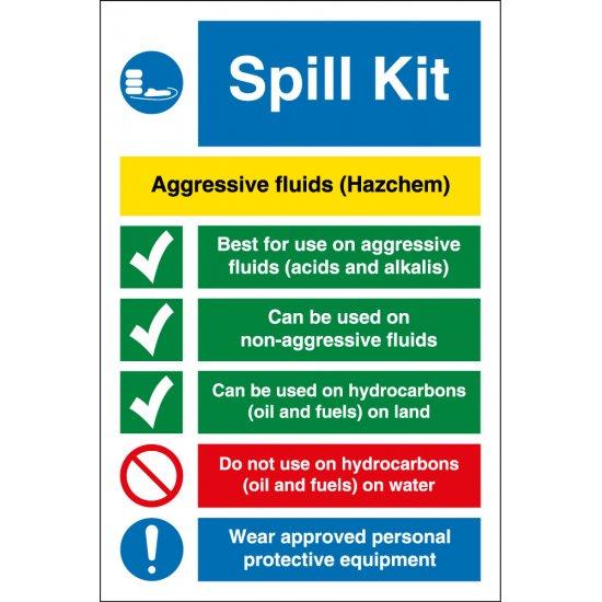 Aggressive Fluids Spill Kit Signs